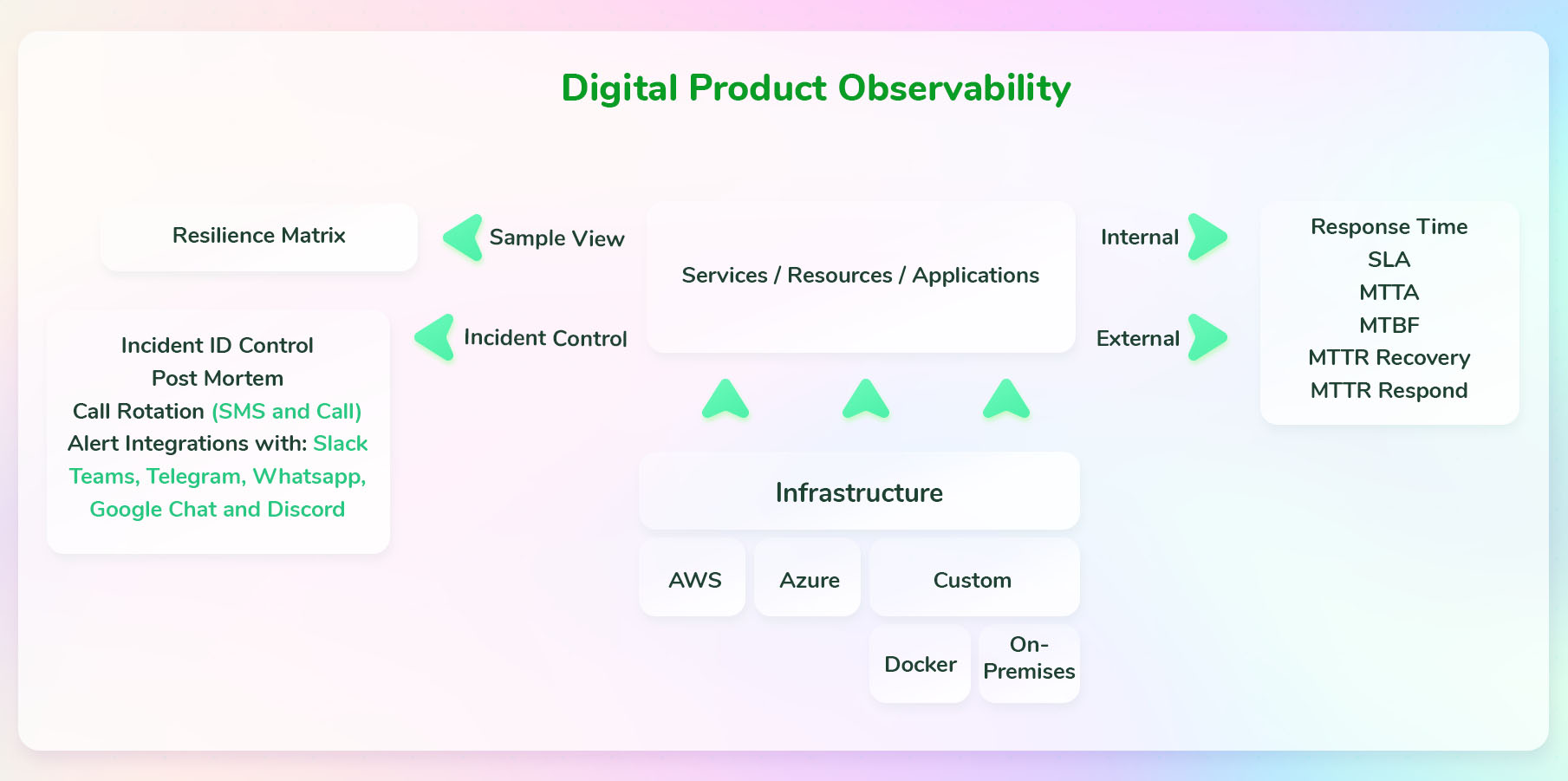 All-in-one Observability solution