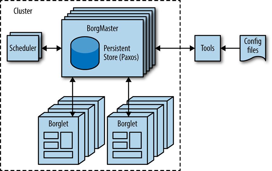 High-level Borg cluster architecture