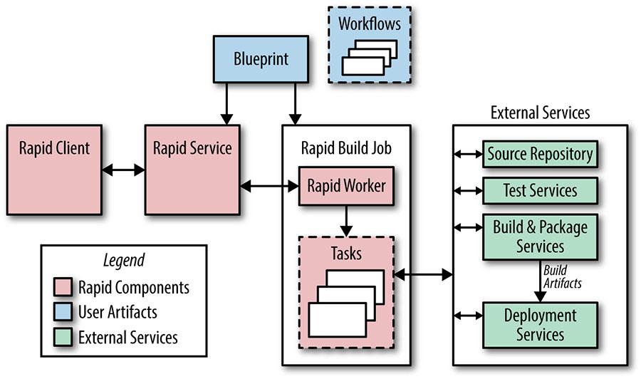 Rapid architecture main components