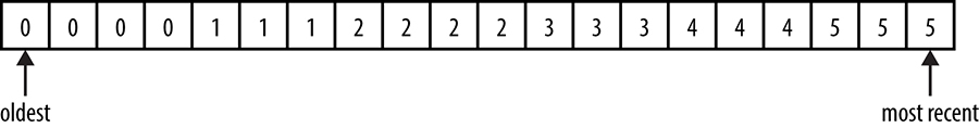 An example time-series