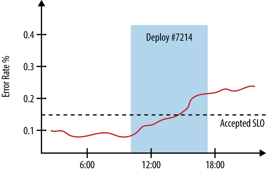 Error rates graphed against deployment start and end times