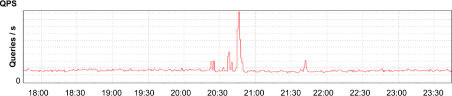 Applications requests received per second, showing a brief spike and return to normal